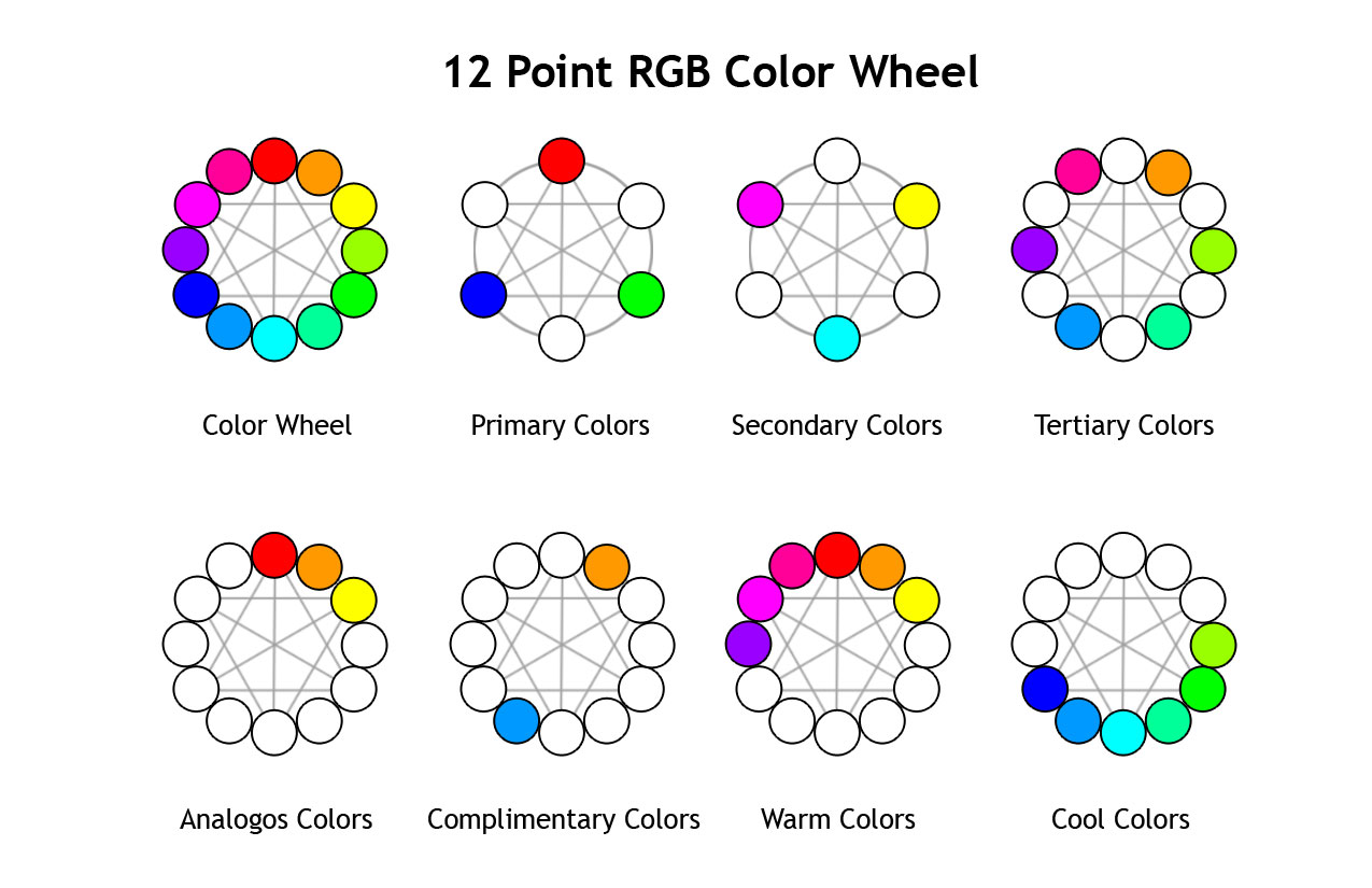12 Point Color Wheel Principles ColorWheel RGB